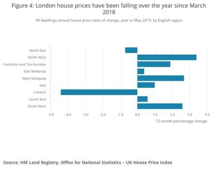housing-market-london-2