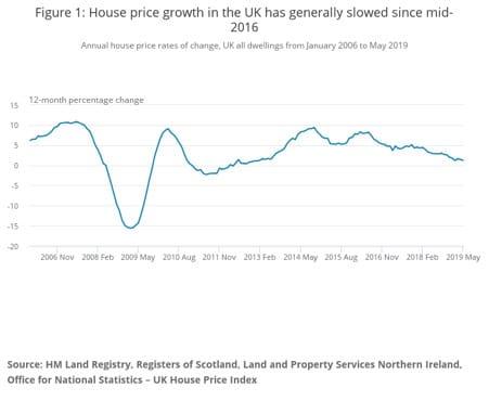 housing-market-london