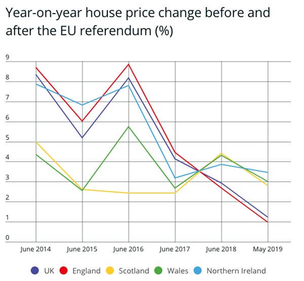 what-will-brexit-mean-for-house-prices