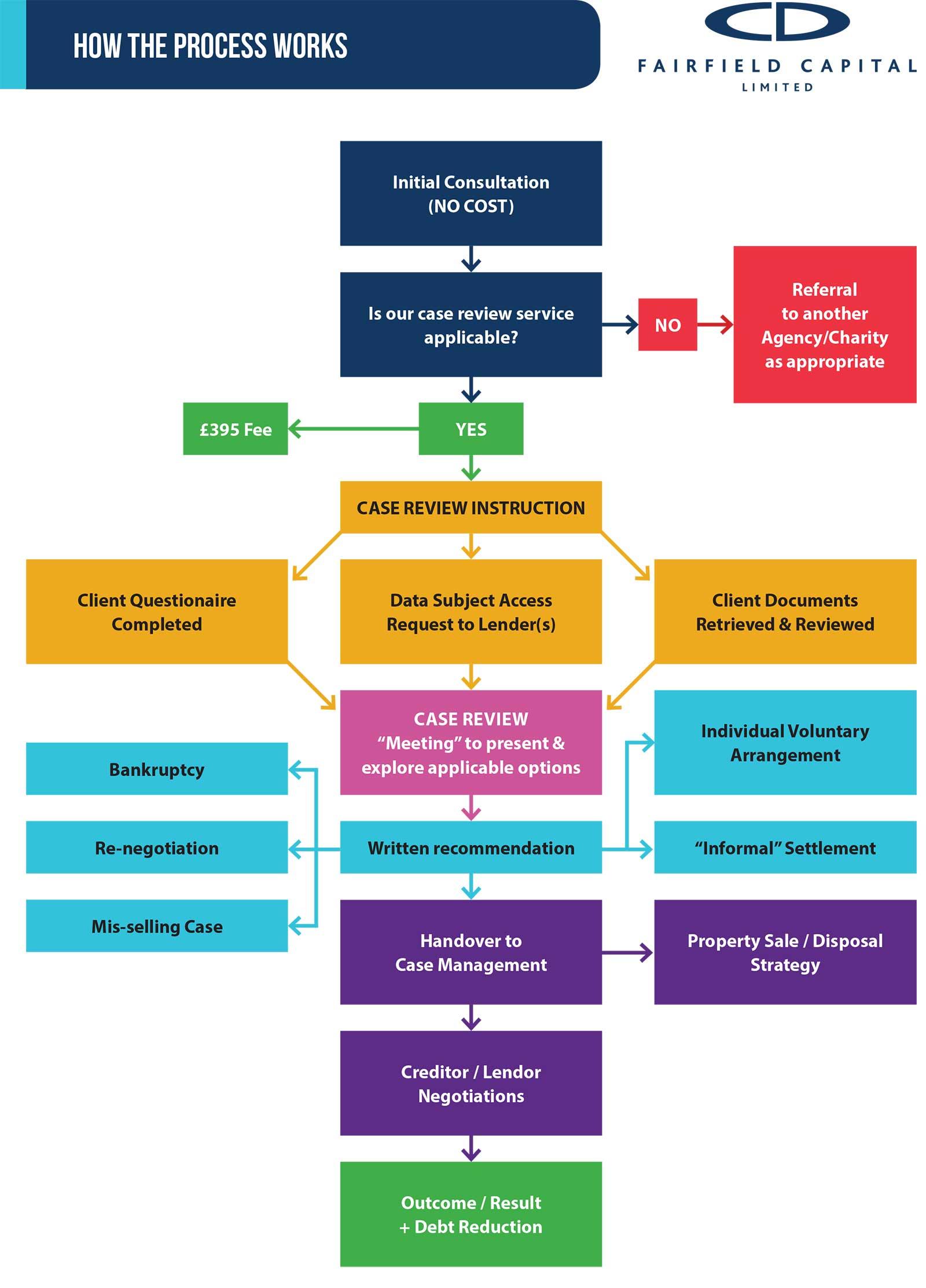 how-debt-process-works-neuk