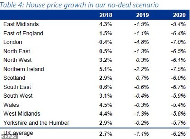 kpmg house price index